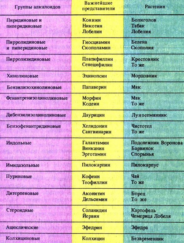 Таблица 1 основные группы алкалоидов